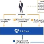 Trava.Finance Bolsters Consumer Lending Pools with Increased Support for Seven New Assets